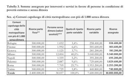 Decreto riparto Fondo povertà- art. 5 – Interventi per PSD