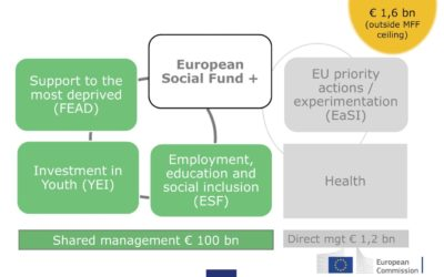 100 miliardi per i fondi FSE+