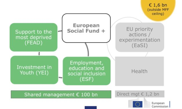 100 billion for the ESF +